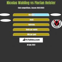 Nicolas Wahling vs Florian Heister h2h player stats