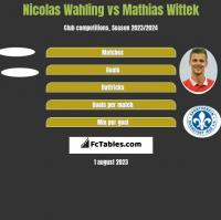 Nicolas Wahling vs Mathias Wittek h2h player stats
