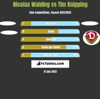 Nicolas Wahling vs Tim Knipping h2h player stats