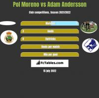 Pol Moreno vs Adam Andersson h2h player stats