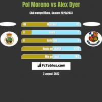 Pol Moreno vs Alex Dyer h2h player stats