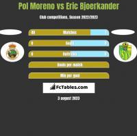 Pol Moreno vs Eric Bjoerkander h2h player stats