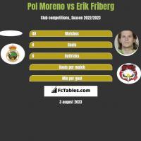 Pol Moreno vs Erik Friberg h2h player stats