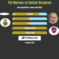 Pol Moreno vs Gustav Berggren h2h player stats