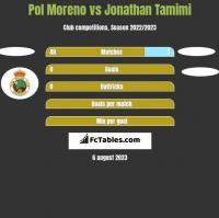 Pol Moreno vs Jonathan Tamimi h2h player stats