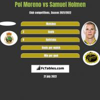 Pol Moreno vs Samuel Holmen h2h player stats