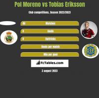 Pol Moreno vs Tobias Eriksson h2h player stats