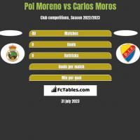 Pol Moreno vs Carlos Moros h2h player stats
