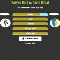 Razvan Horj vs David Bobal h2h player stats