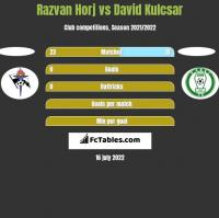 Razvan Horj vs David Kulcsar h2h player stats