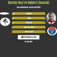 Razvan Horj vs Robert Litauszki h2h player stats