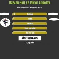 Razvan Horj vs Viktor Angelov h2h player stats