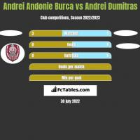 Andrei Andonie Burca vs Andrei Dumitras h2h player stats