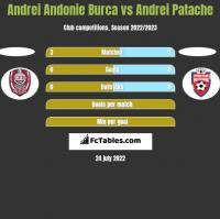 Andrei Andonie Burca vs Andrei Patache h2h player stats