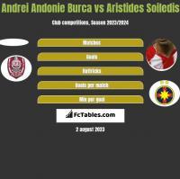 Andrei Andonie Burca vs Aristides Soiledis h2h player stats