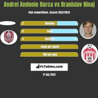 Andrei Andonie Burca vs Branislav Ninaj h2h player stats