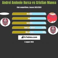 Andrei Andonie Burca vs Cristian Manea h2h player stats