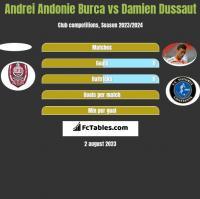 Andrei Andonie Burca vs Damien Dussaut h2h player stats
