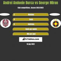 Andrei Andonie Burca vs George Miron h2h player stats