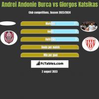 Andrei Andonie Burca vs Giorgos Katsikas h2h player stats