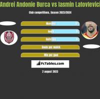 Andrei Andonie Burca vs Iasmin Latovlevici h2h player stats