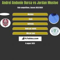 Andrei Andonie Burca vs Jordan Mustoe h2h player stats