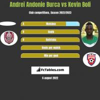 Andrei Andonie Burca vs Kevin Boli h2h player stats