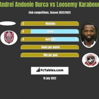 Andrei Andonie Burca vs Loosemy Karaboue h2h player stats