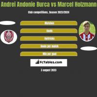 Andrei Andonie Burca vs Marcel Holzmann h2h player stats