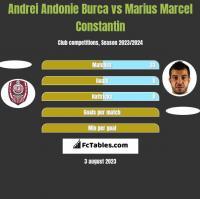 Andrei Andonie Burca vs Marius Marcel Constantin h2h player stats