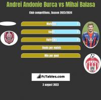 Andrei Andonie Burca vs Mihai Balasa h2h player stats