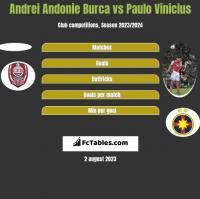 Andrei Andonie Burca vs Paulo Vinicius h2h player stats