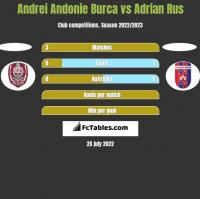 Andrei Andonie Burca vs Adrian Rus h2h player stats