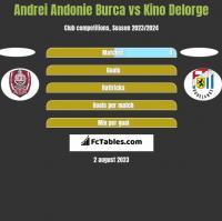 Andrei Andonie Burca vs Kino Delorge h2h player stats