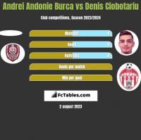 Andrei Andonie Burca vs Denis Ciobotariu h2h player stats