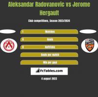 Aleksandar Radovanovic vs Jerome Hergault h2h player stats