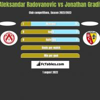 Aleksandar Radovanovic vs Jonathan Gradit h2h player stats