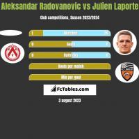 Aleksandar Radovanovic vs Julien Laporte h2h player stats
