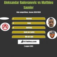 Aleksandar Radovanovic vs Matthieu Saunier h2h player stats