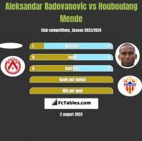 Aleksandar Radovanovic vs Houboulang Mende h2h player stats