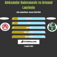 Aleksandar Radovanovic vs Armand Lauriente h2h player stats