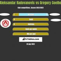 Aleksandar Radovanovic vs Gregory Coelho h2h player stats