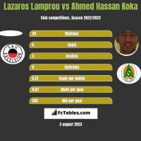 Lazaros Lamprou vs Ahmed Hassan Koka h2h player stats