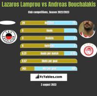 Lazaros Lamprou vs Andreas Bouchalakis h2h player stats