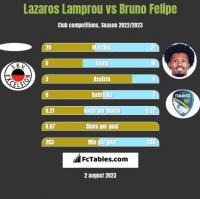 Lazaros Lamprou vs Bruno Felipe h2h player stats
