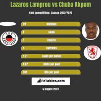Lazaros Lamprou vs Chuba Akpom h2h player stats