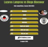 Lazaros Lamprou vs Diego Biseswar h2h player stats