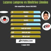 Lazaros Lamprou vs Dimitrios Limnios h2h player stats