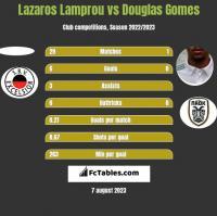 Lazaros Lamprou vs Douglas Gomes h2h player stats