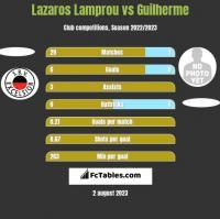 Lazaros Lamprou vs Guilherme h2h player stats